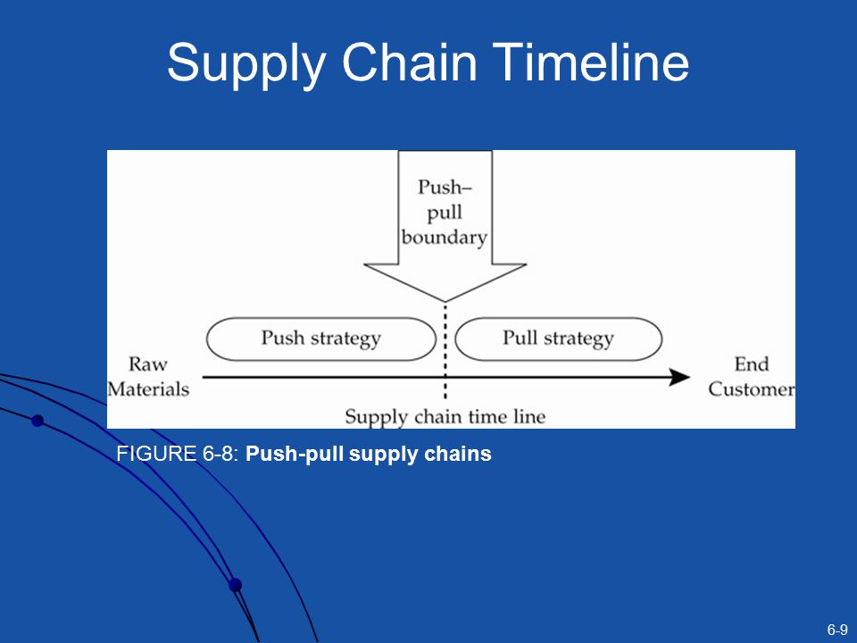 Supply Chain Timeline FIGURE 6-8: Push-pull supply chains