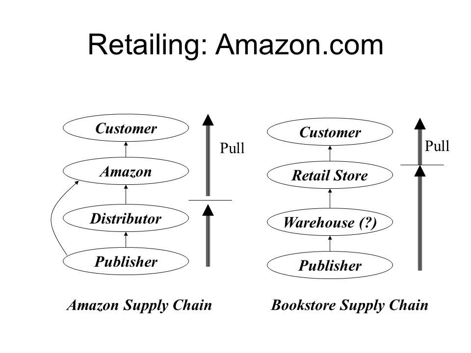 Retailing: Amazon.com Amazon Customer Retail Store Customer Pull Pull