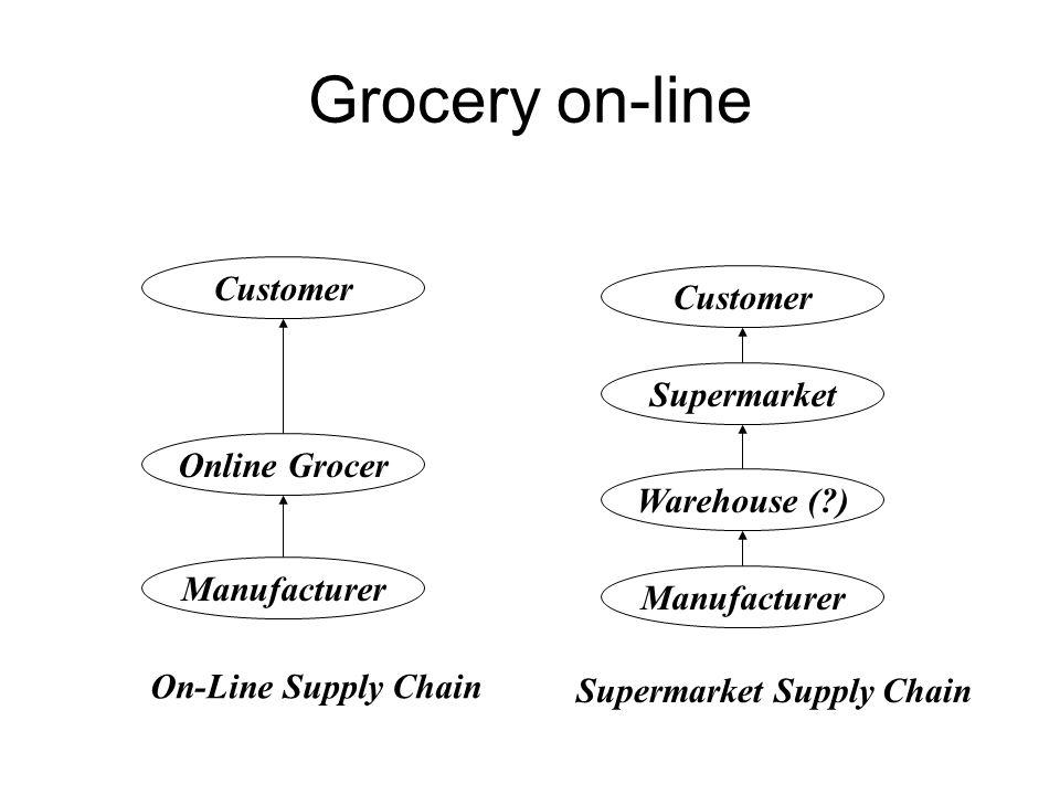 Grocery on-line Customer Customer Supermarket Online Grocer