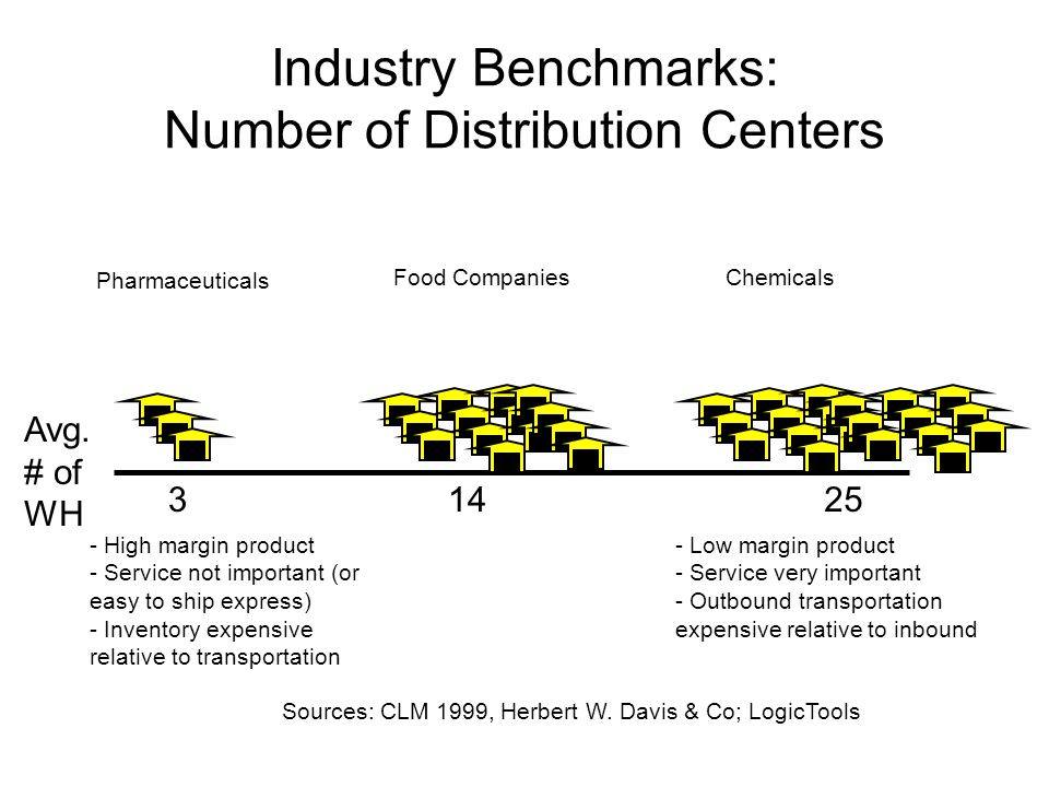 Which E Business Is Right For Your Supply Chain Ppt