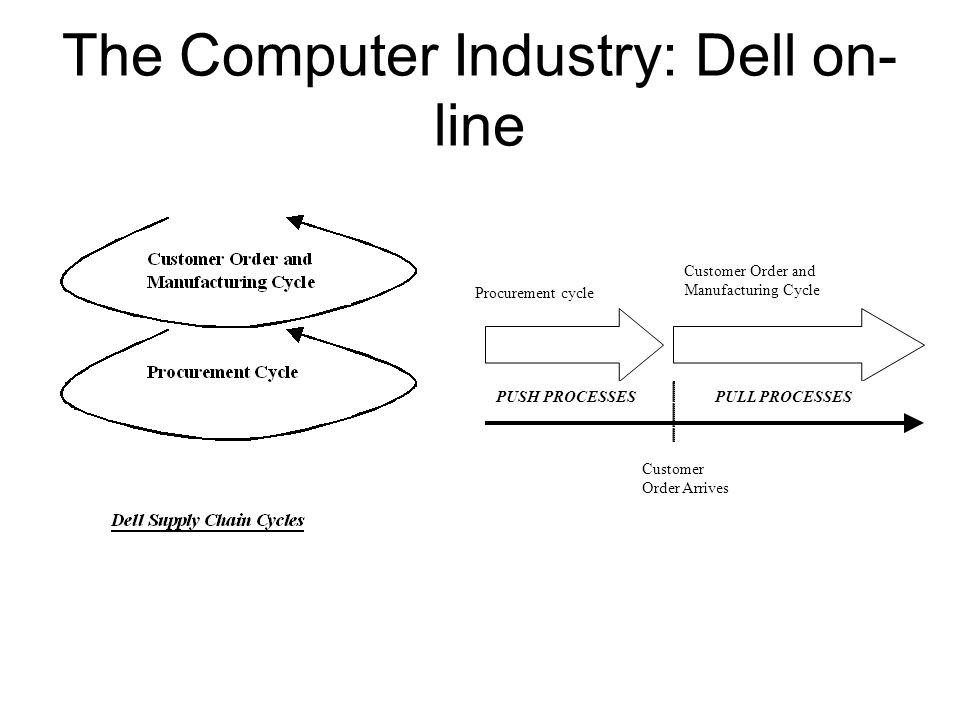 The Computer Industry: Dell on-line