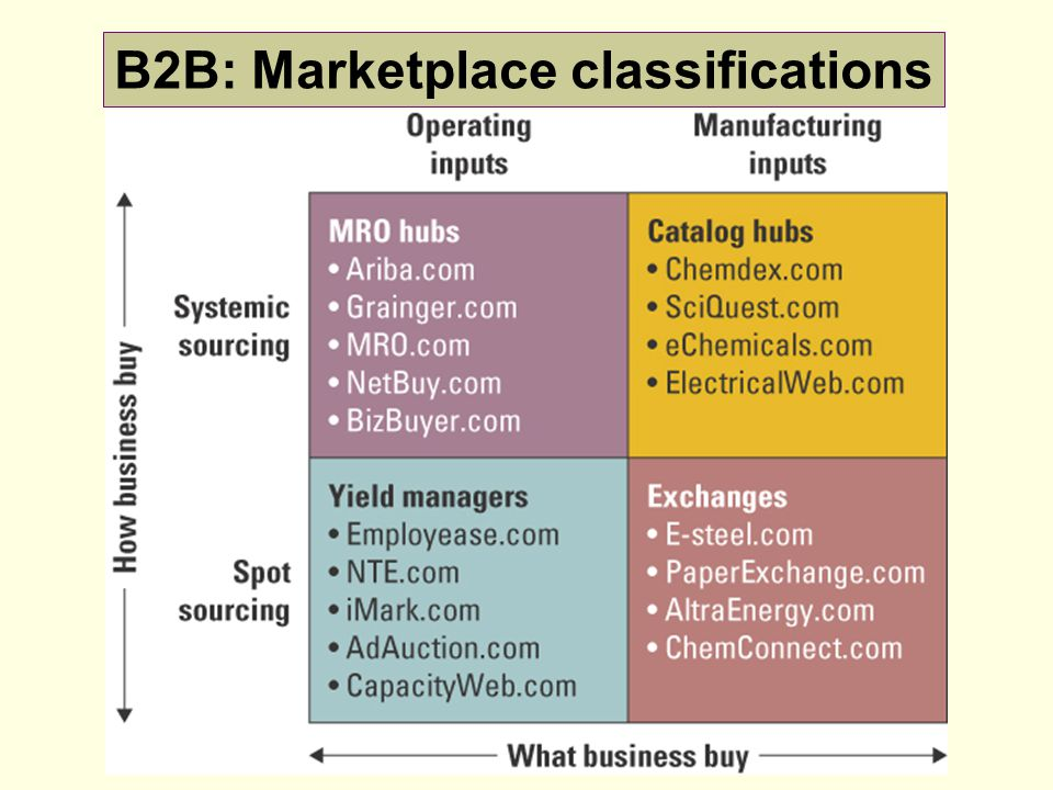 B2B: Marketplace classifications
