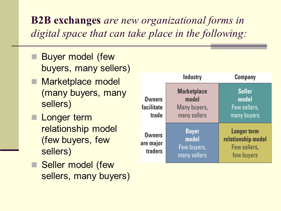B2B exchanges are new organizational forms in digital space that can take place in the following: