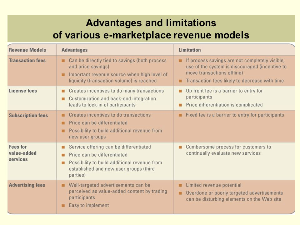 Advantages and limitations of various e-marketplace revenue models