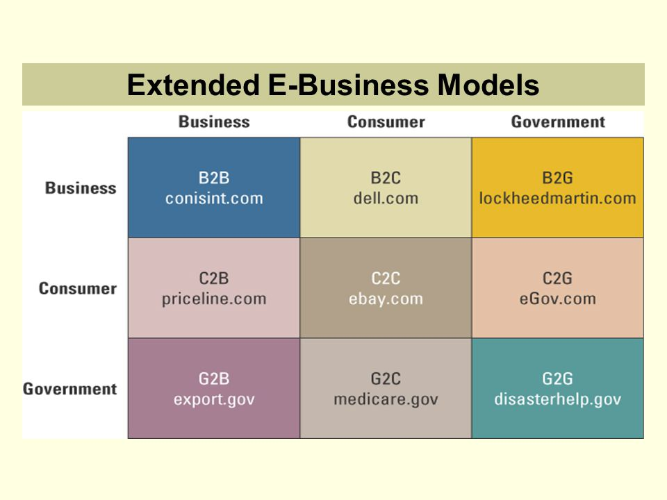 Extended E-Business Models