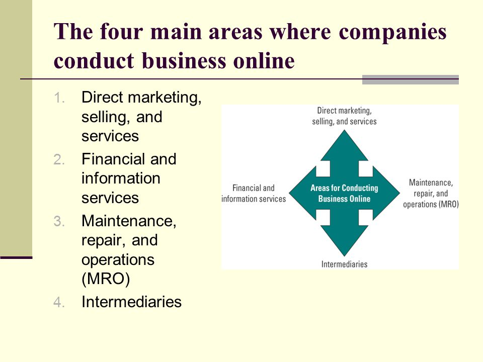 The four main areas where companies conduct business online
