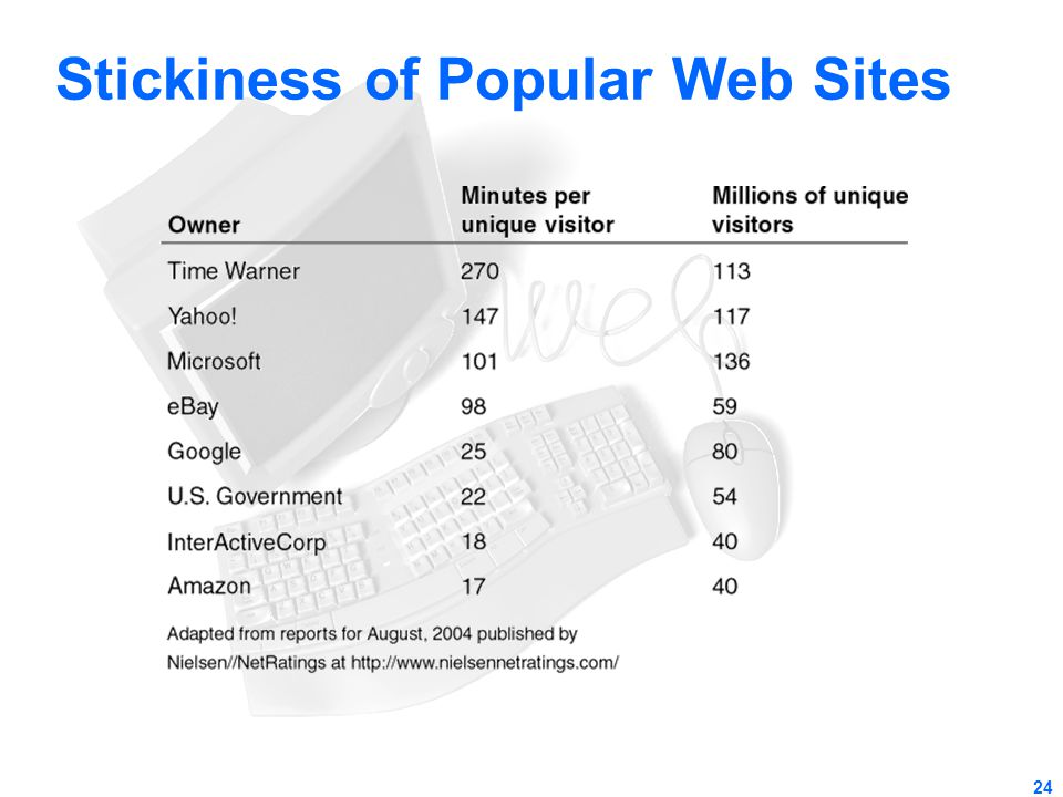 Stickiness of Popular Web Sites