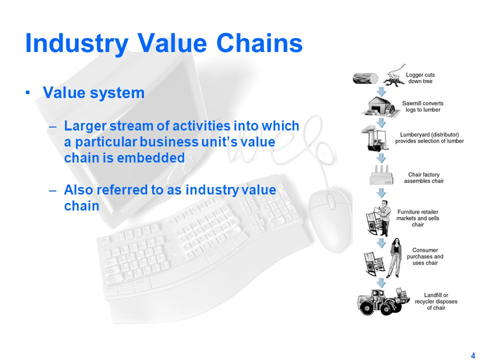 Industry Value Chains Value system