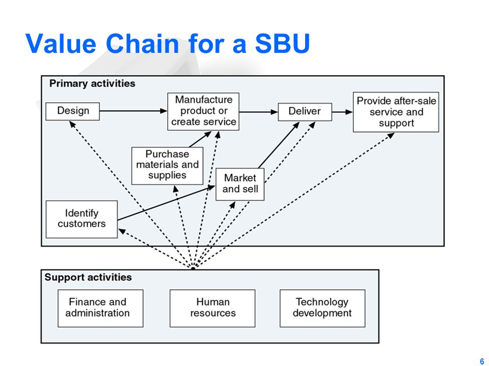Value Chain for a SBU