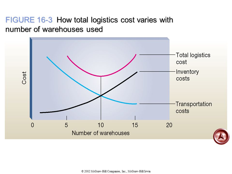 FIGURE 16-3 How total logistics cost varies with number of warehouses used