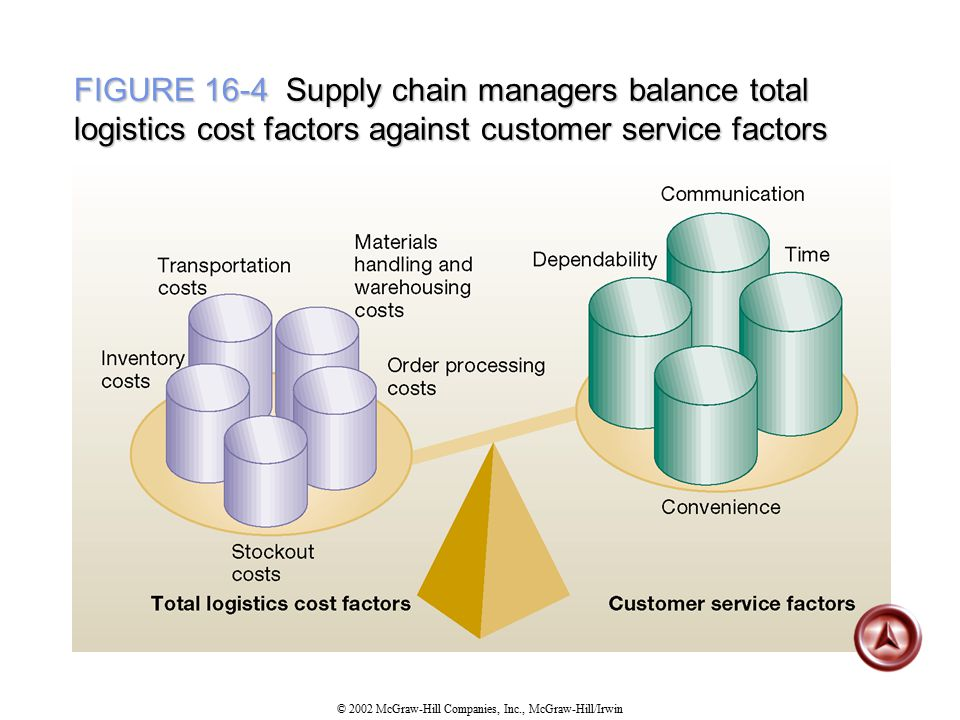 FIGURE 16-4 Supply chain managers balance total logistics cost factors against customer service factors