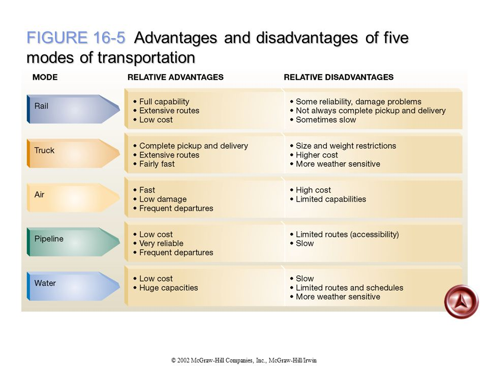 FIGURE 16-5 Advantages and disadvantages of five modes of transportation
