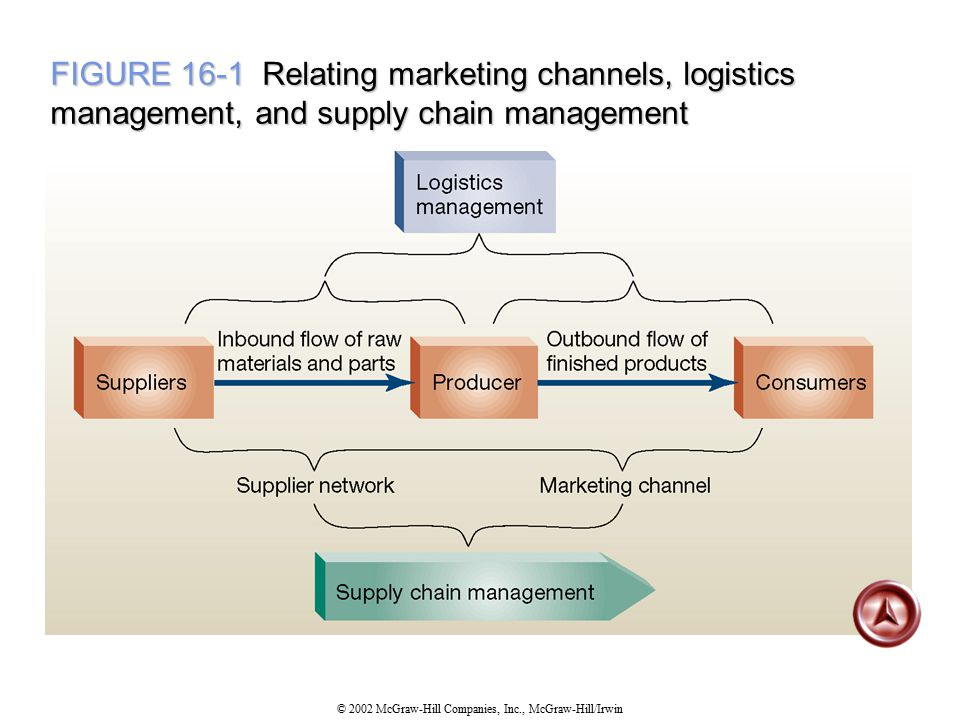 FIGURE 16-1 Relating marketing channels, logistics management, and supply chain management