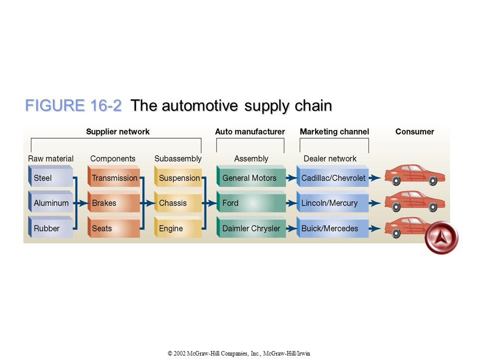 FIGURE 16-2 The automotive supply chain