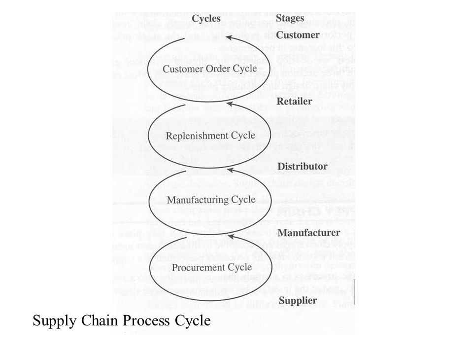 Supply Chain Process Cycle