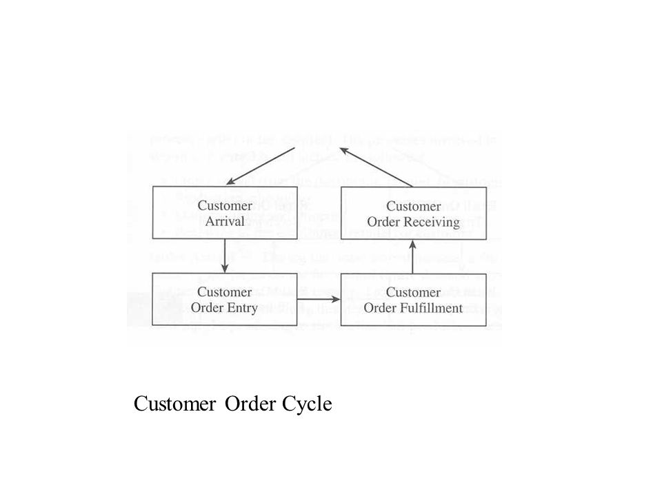 Customer Order Cycle