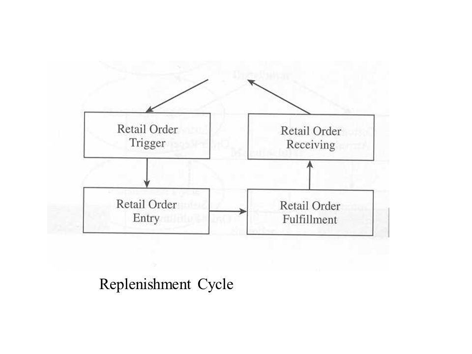 Replenishment Cycle