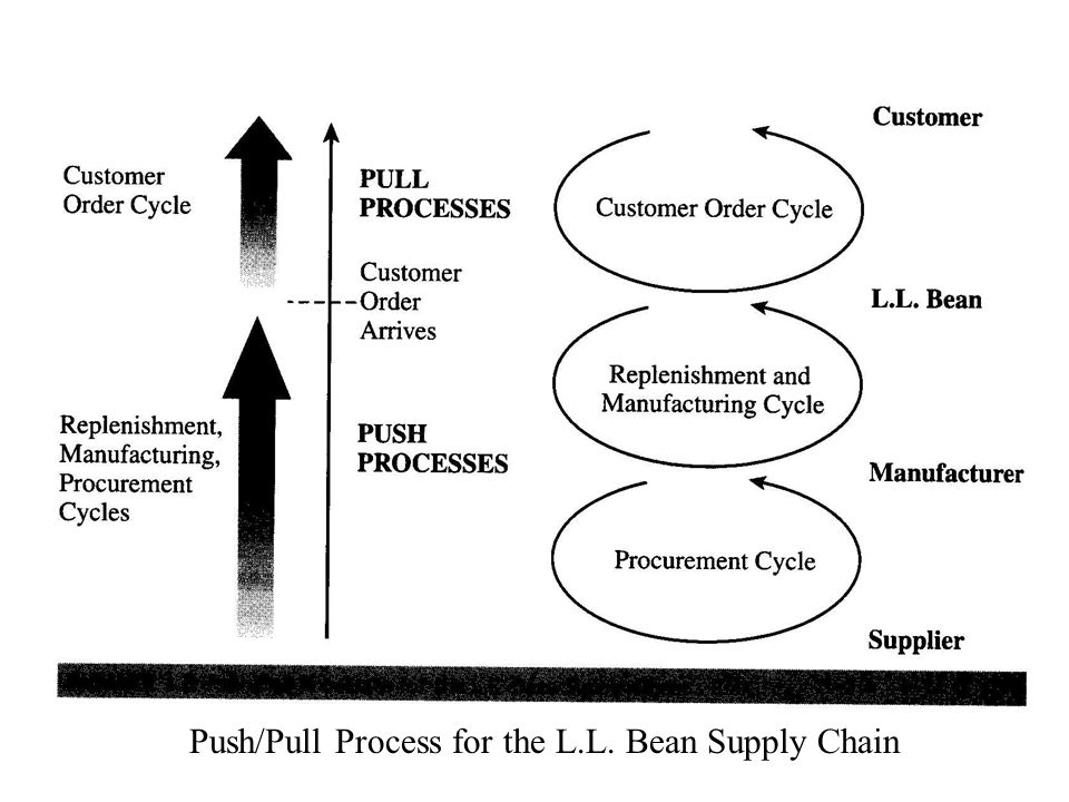 supply chain management l l bean Anti-trafficking statement the following document discloses llbean's policies and actions relating to slavery and human trafficking in business and the supply chain.