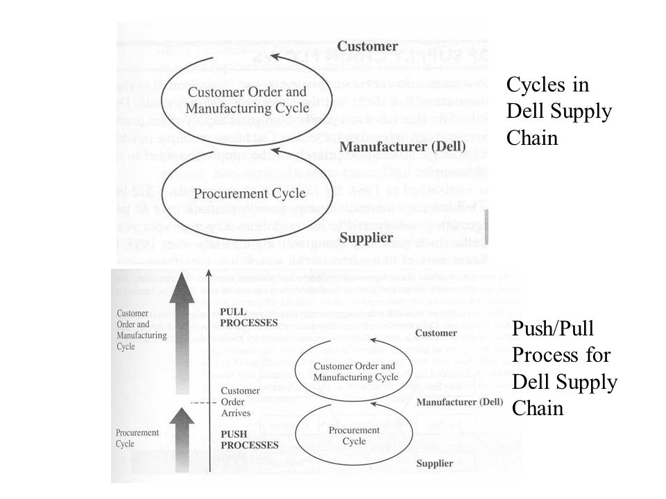 Cycles in Dell Supply Chain