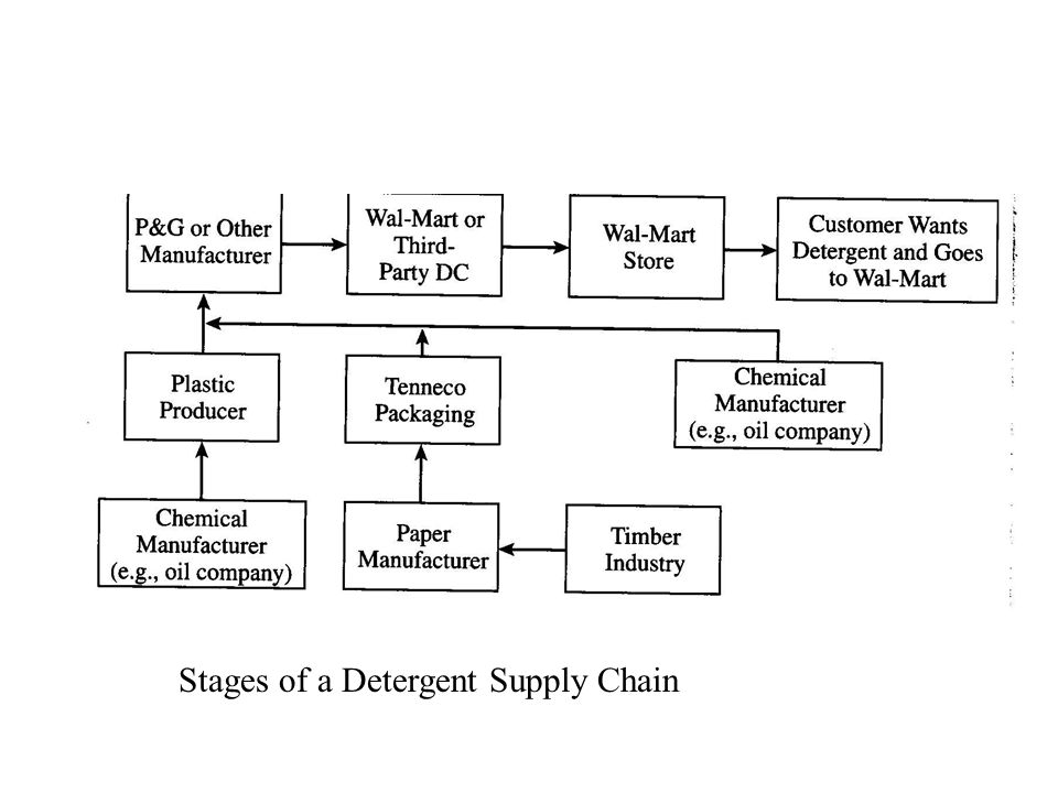 Stages of a Detergent Supply Chain