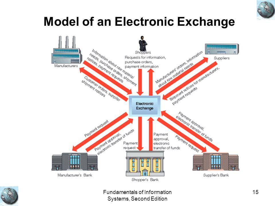 Model of an Electronic Exchange