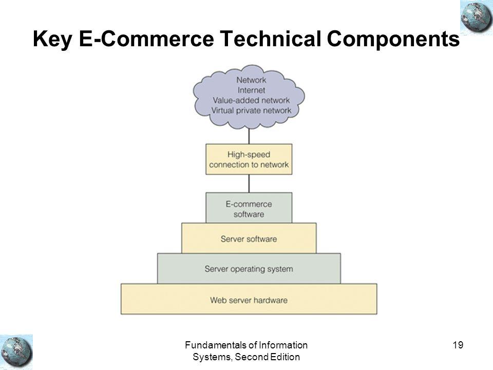 Key E-Commerce Technical Components