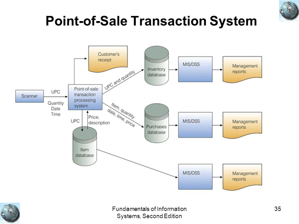 Point-of-Sale Transaction System