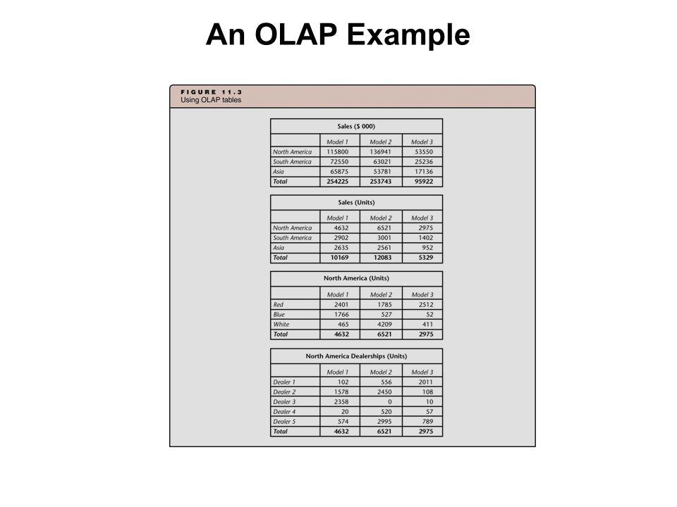 An OLAP Example