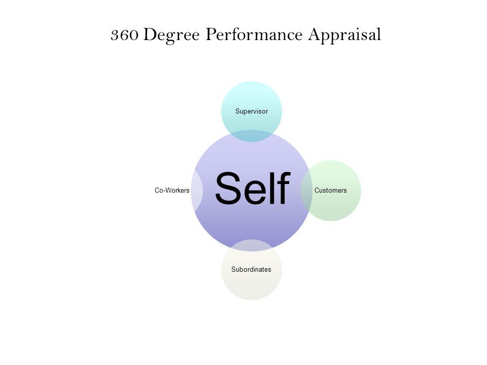 360 Degree Performance Appraisal