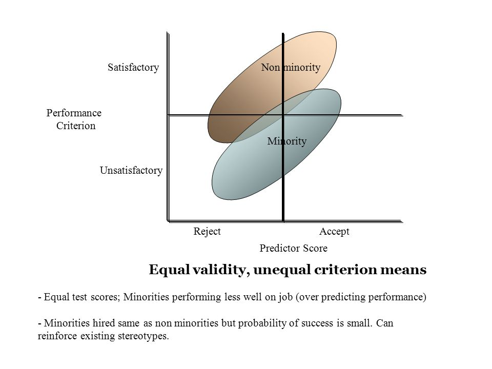 Equal validity, unequal criterion means