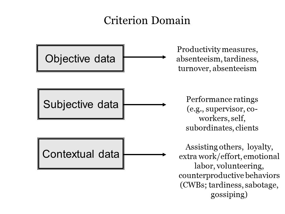 Productivity measures, absenteeism, tardiness, turnover, absenteeism