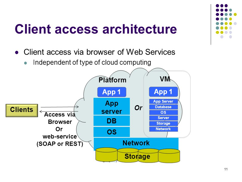 Client access architecture