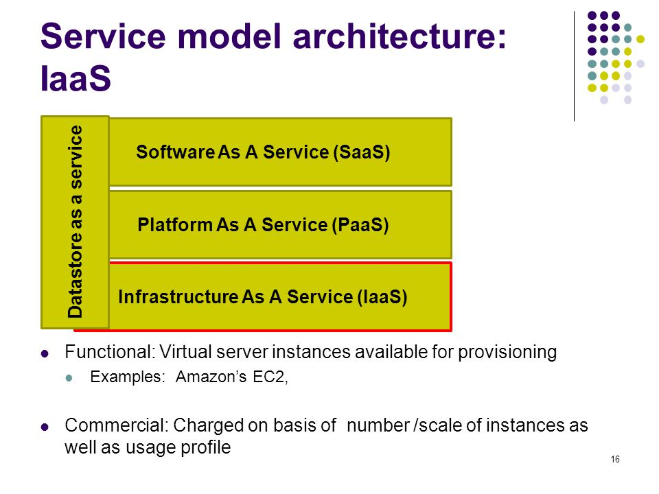 Service model architecture: IaaS