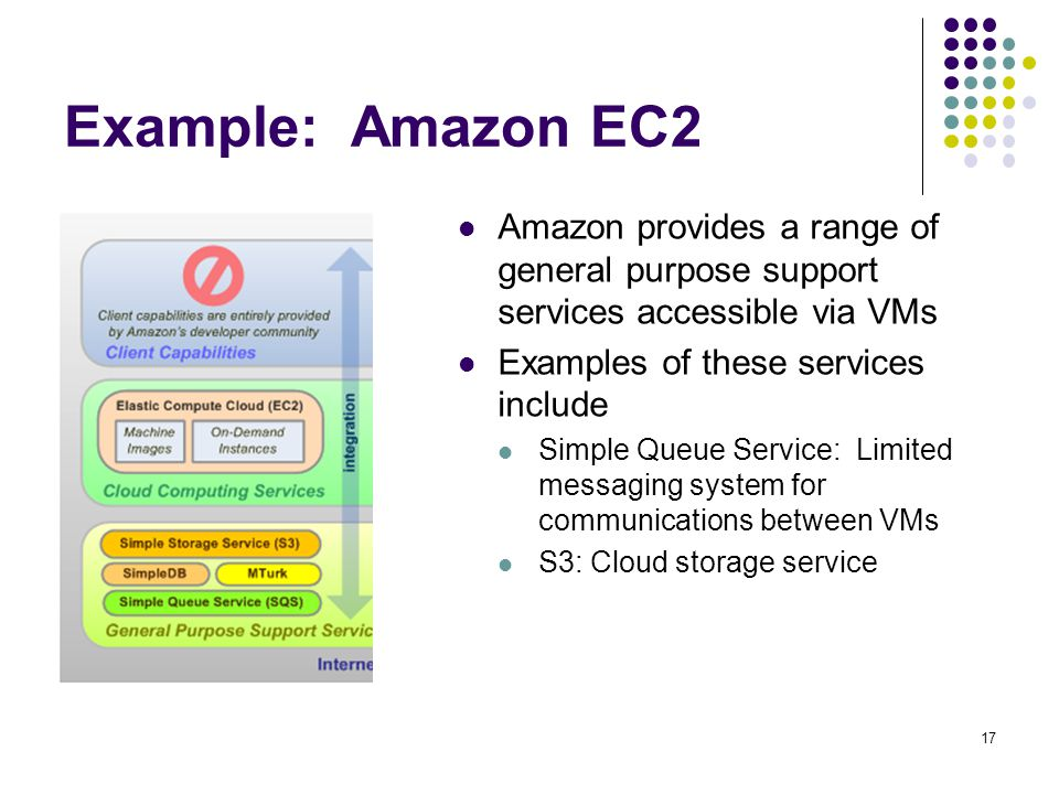 Example: Amazon EC2 Amazon provides a range of general purpose support services accessible via VMs.