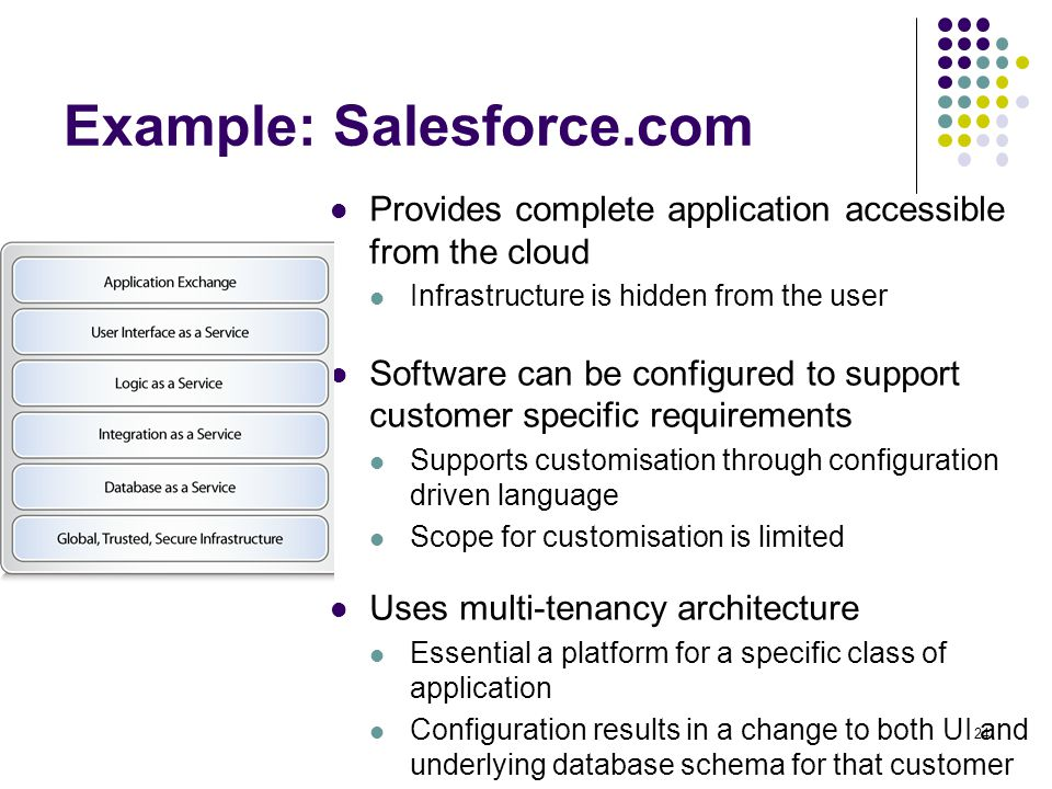 Example: Salesforce.com