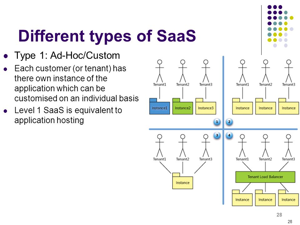 Different types of SaaS