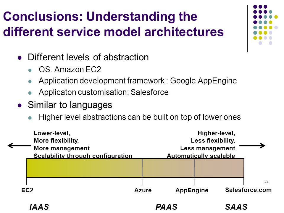 Conclusions: Understanding the different service model architectures