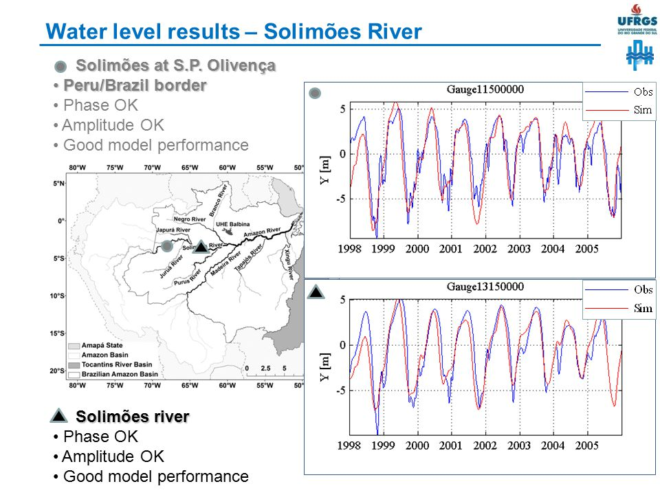 Water level results – Solimões River