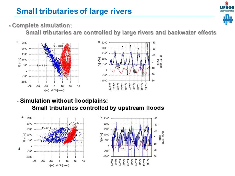 Small tributaries of large rivers
