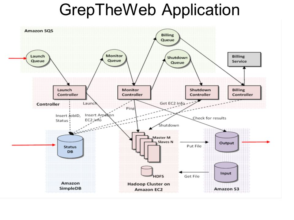 GrepTheWeb Application