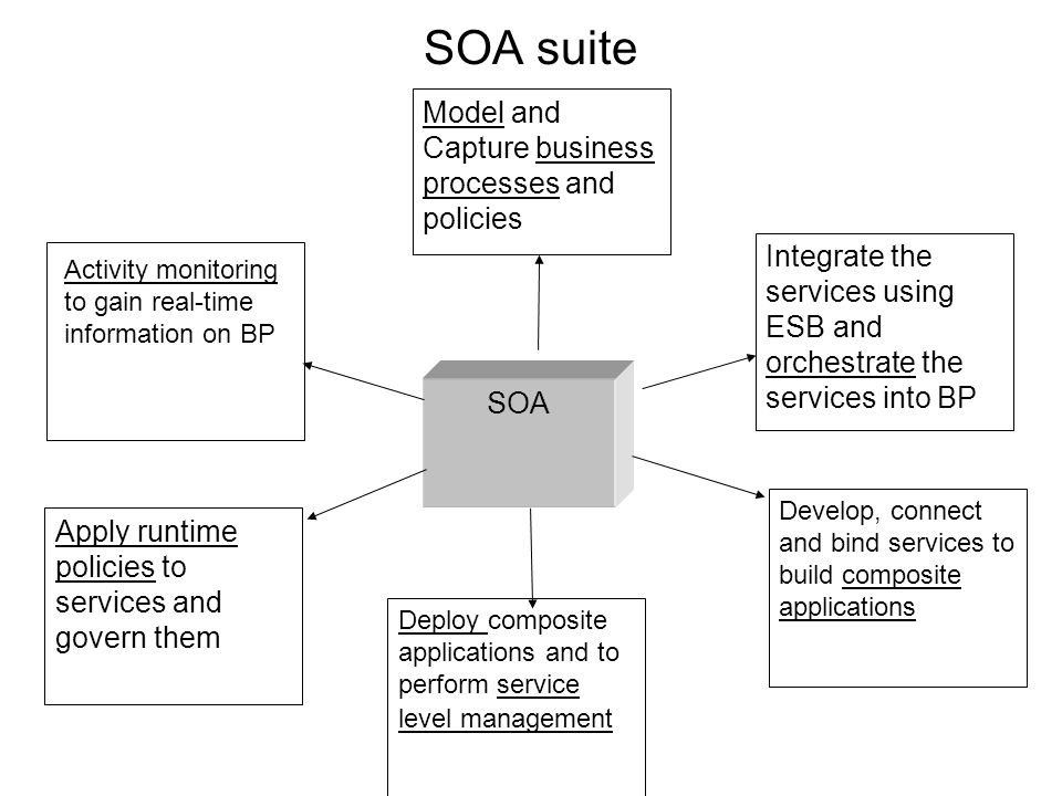 SOA suite Model and Capture business processes and policies