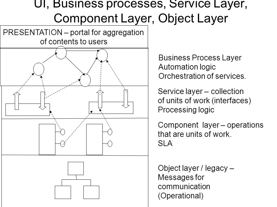 UI, Business processes, Service Layer, Component Layer, Object Layer