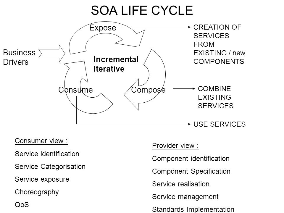 SOA LIFE CYCLE Incremental Iterative Expose Compose Consume