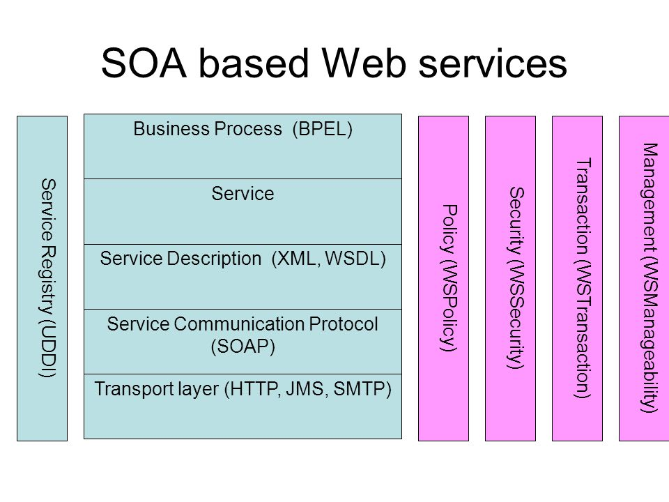SOA based Web services Business Process (BPEL)