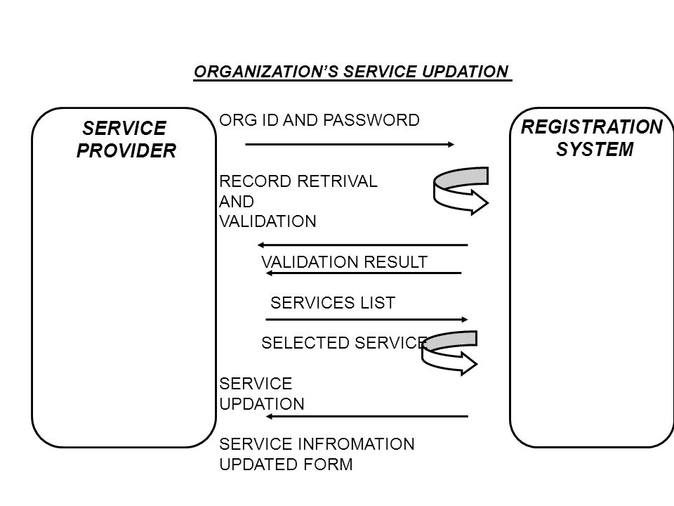 SERVICE REGISTRATION PROVIDER SYSTEM ORGANIZATION'S SERVICE UPDATION