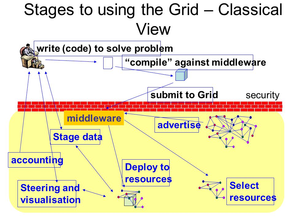 Stages to using the Grid – Classical View