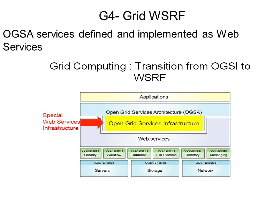 OGSA services defined and implemented as Web Services