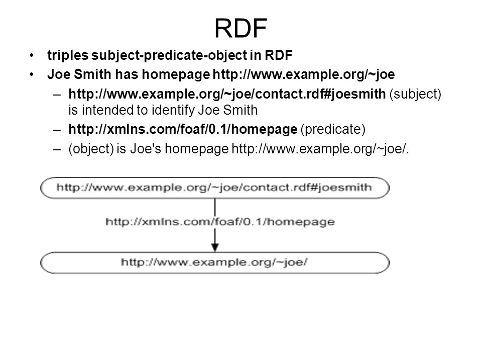 RDF triples subject-predicate-object in RDF