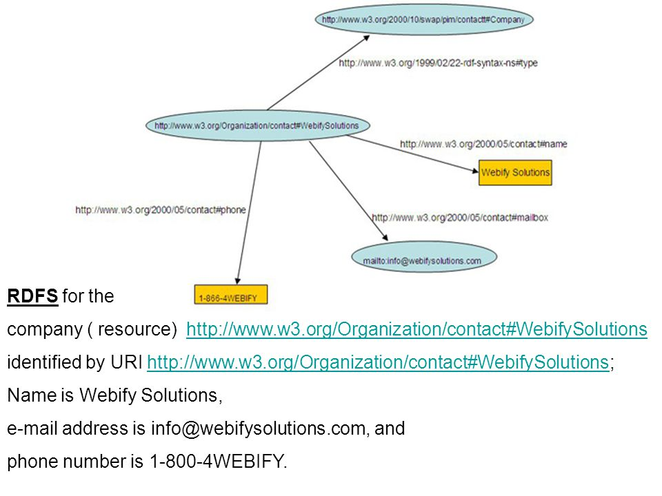 RDFS for the company ( resource) http://www.w3.org/Organization/contact#WebifySolutions.