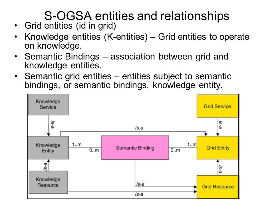 S-OGSA entities and relationships